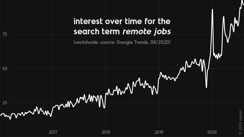google trends line chart showing growing worldwide interest over time for search term remote jobs